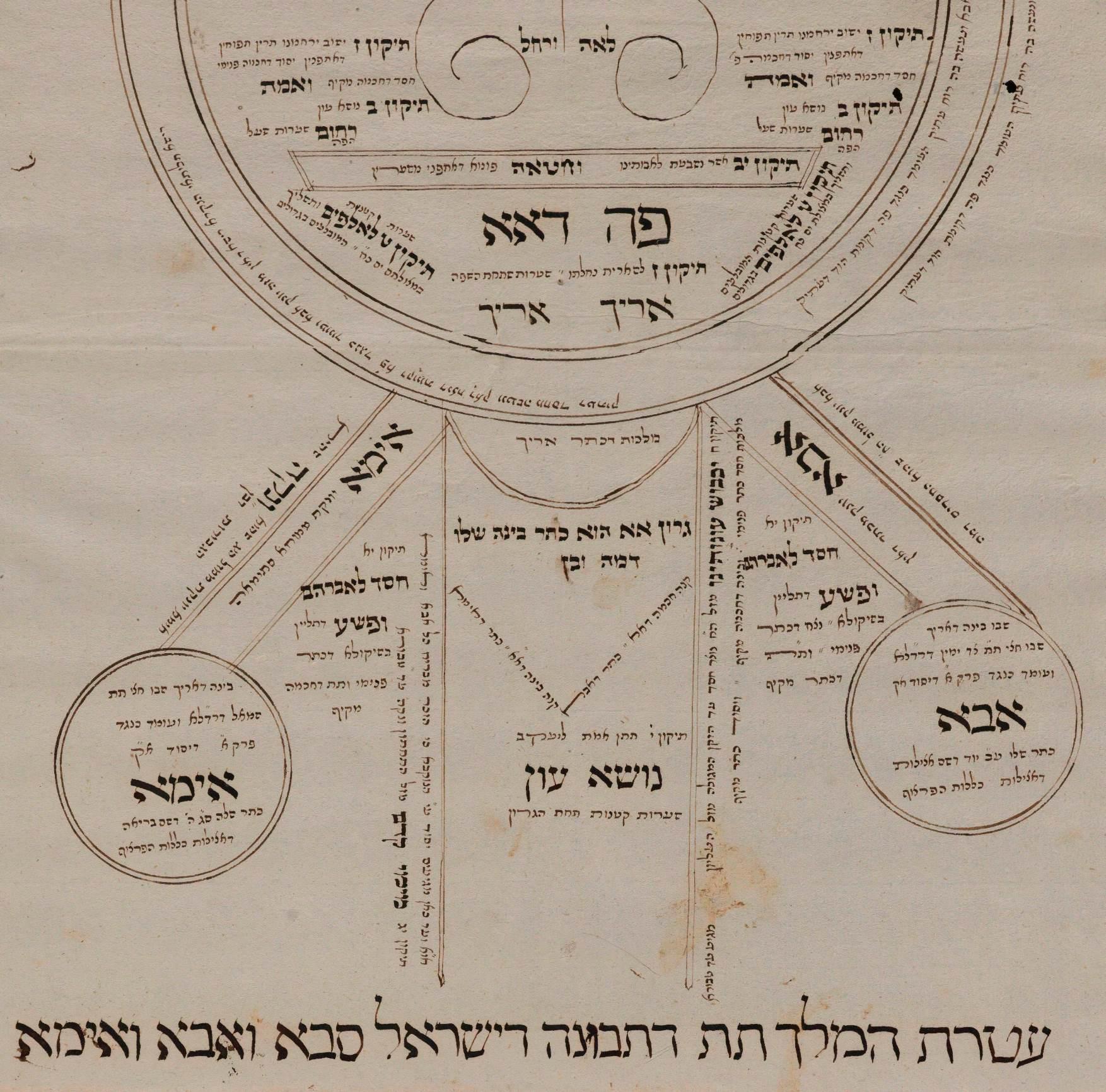 Fuerzas cosmológicas masculinas y femeninas, Mordechai Ben Moshe. Europa Oriental, 1789 (BNI)